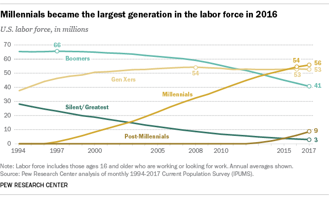 Millennials as largest generation in labor force (2016)